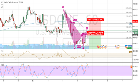 USDCHF: Bearish Cypher (another ugly one)