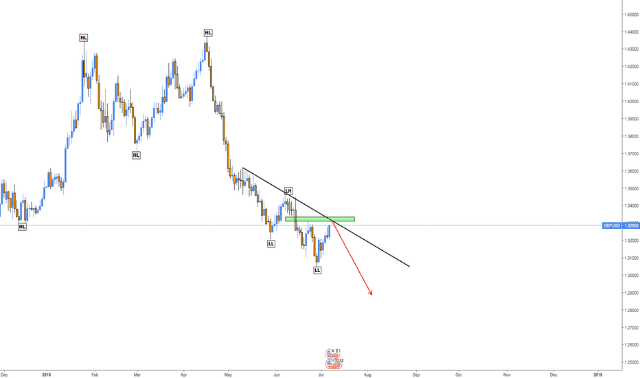 GBPUSD: Possible Movements - GBPUSD
