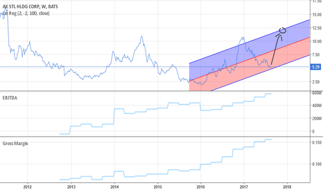 AKS: AKS 5 year Linear Regression--stock to double by year end 2017