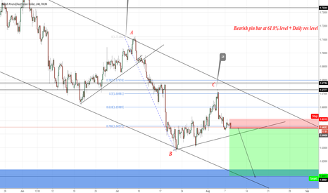GBPAUD: shorts fired