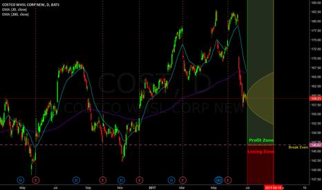 COST: 86% probability trade on Costco (Ratio Spread)