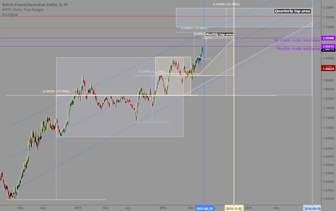 GBPAUD: In depth time at mode analysis