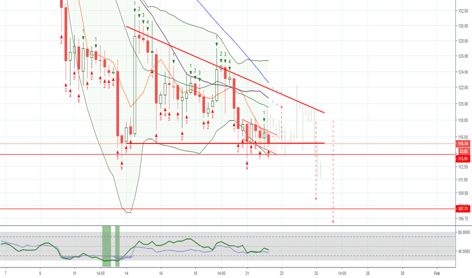 ETHUSD: ETH / USD Bitstamp: Manipulations everywhere. Moving down?