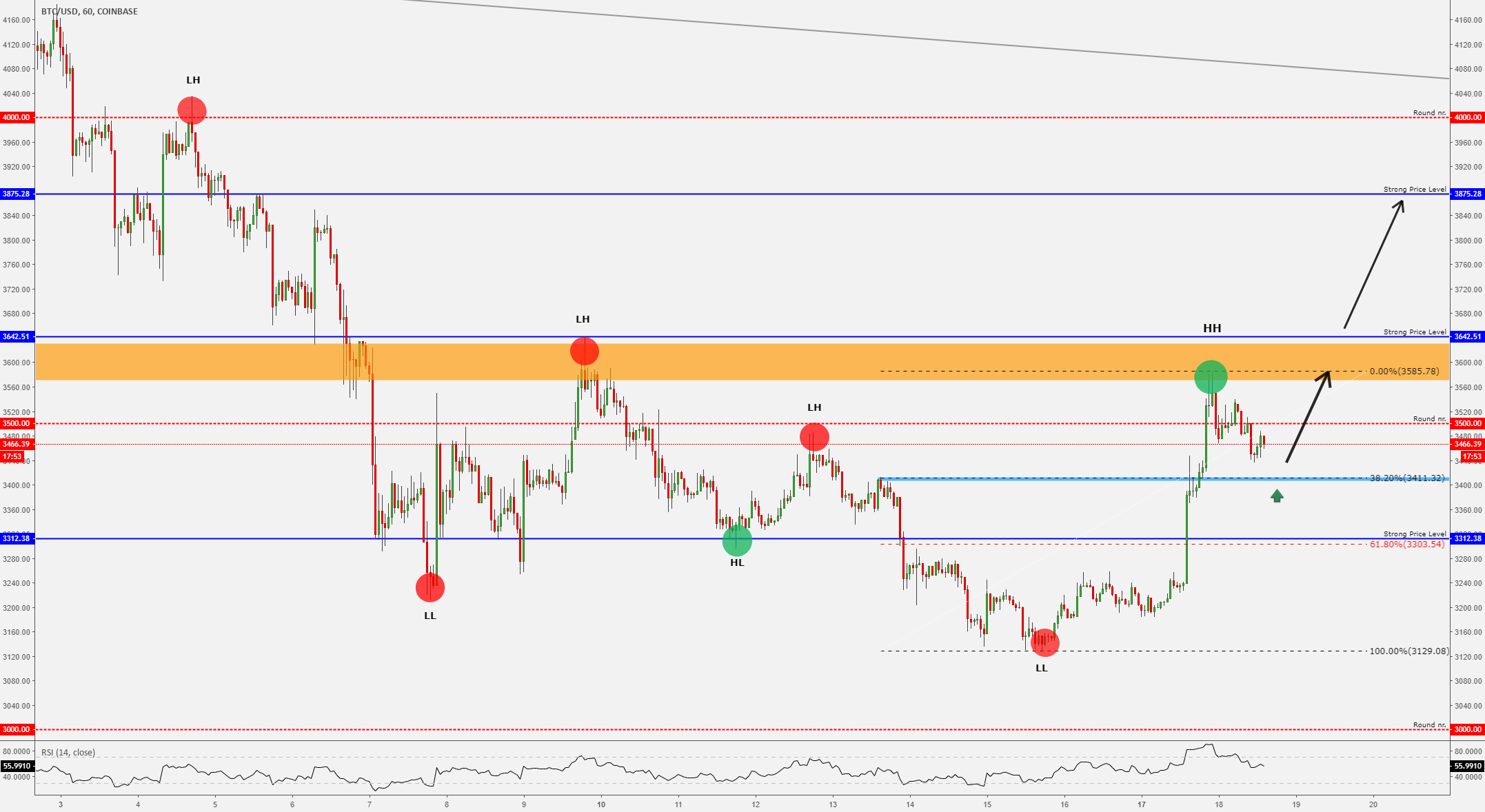 """""""BITCOIN - Perfect Bounce Area!!"""" by trader VaidoVeek — published December 20, 2018 — TradingView"""