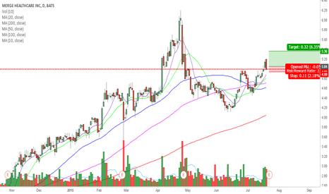 MRGE: $MRGE breakout trade