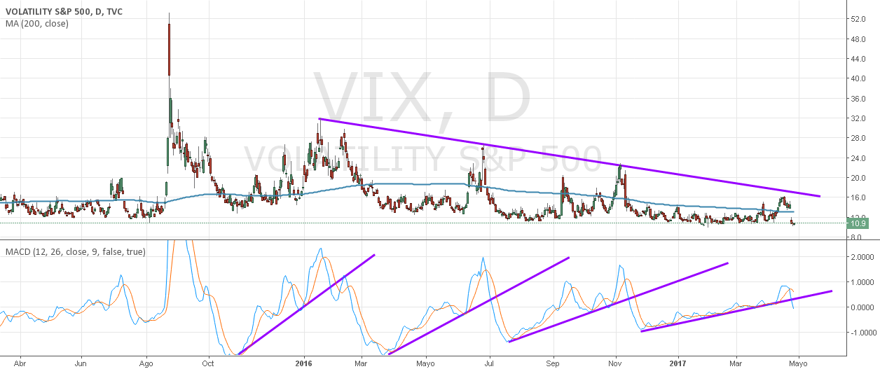 VIX índice de volatilidad de los mercados