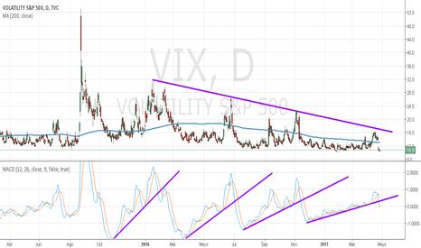 VIX: VIX índice de volatilidad de los mercados