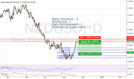 NZDUSD: Just Got Short on NZDUSD Trend Continuation Trade