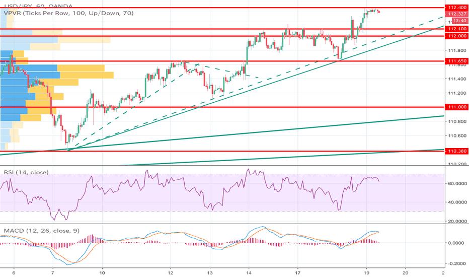 USDJPY: ドル円は押し目狙いか
