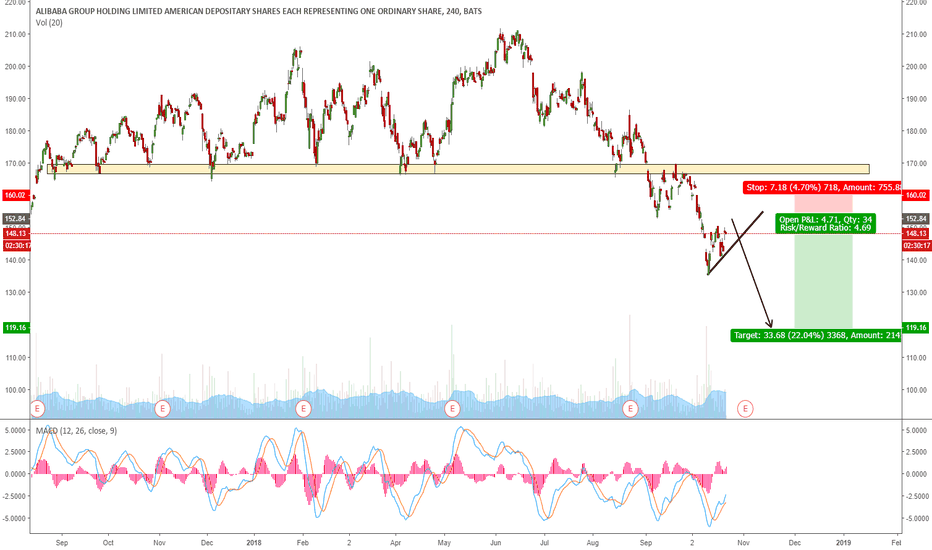 BABA: BABA POTENTIAL DOWNTREND CONTINUATION