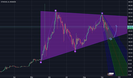 ETHEUR: Long possition for the next week on ETH-EURO