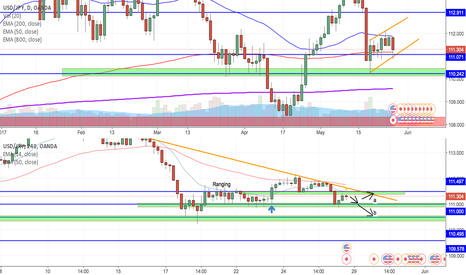 USDJPY: Weekly outlook