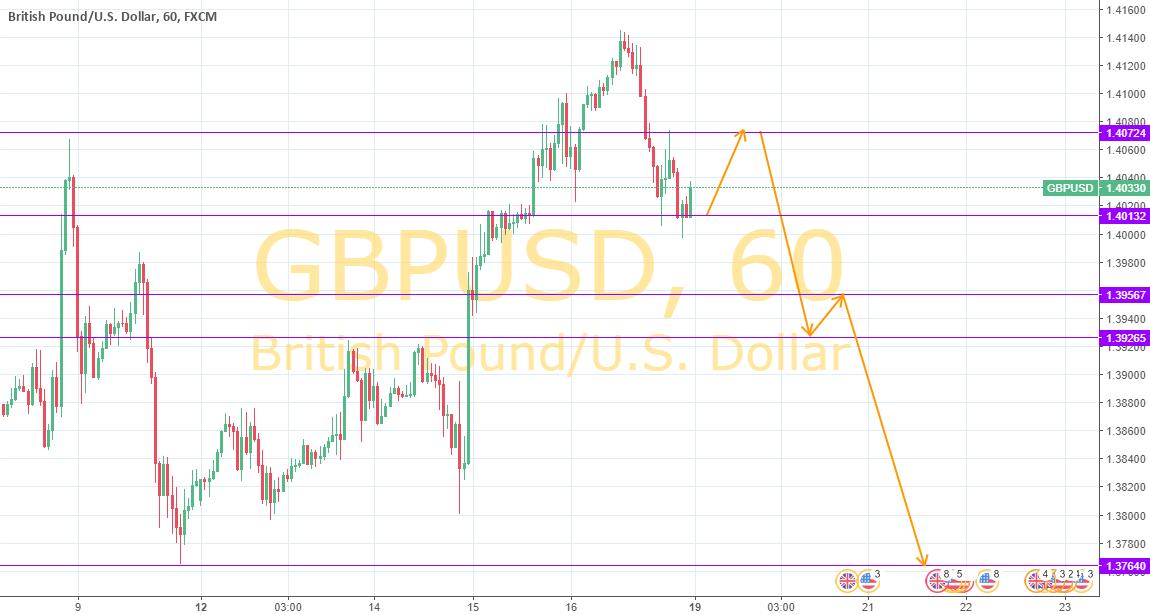 GBPUSD - long [update]