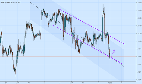 EURUSD: Small long for small pips - EUR USD (not safe trade)