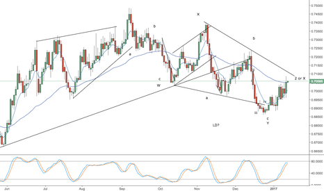 NZDUSD: nzdusd -- still bearish