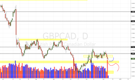GBPCAD: GBP/CAD Daily Update (09/12/16)