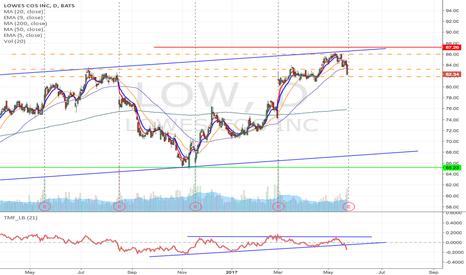 LOW: LOW - Upward channel breakdown short if weakness after earnings