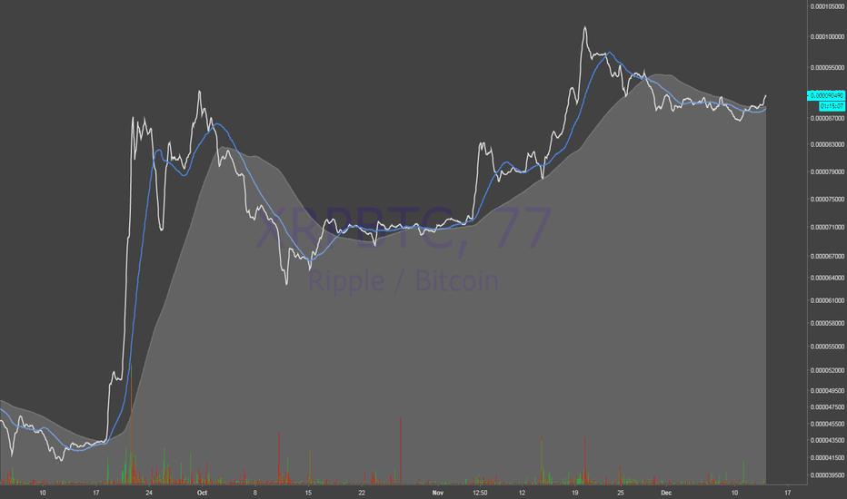 XRPBTC: XRP/BTC - Re-enter signal