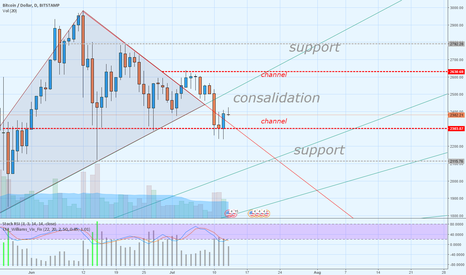 BTCUSD: BTC-USD !!! Consolidation until the end of summer !!!