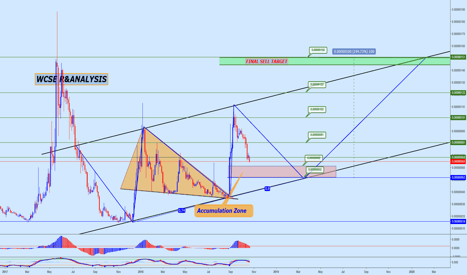 DOGEBTC: Dogecoin approaching accumulation zone(200% Profit Potential)