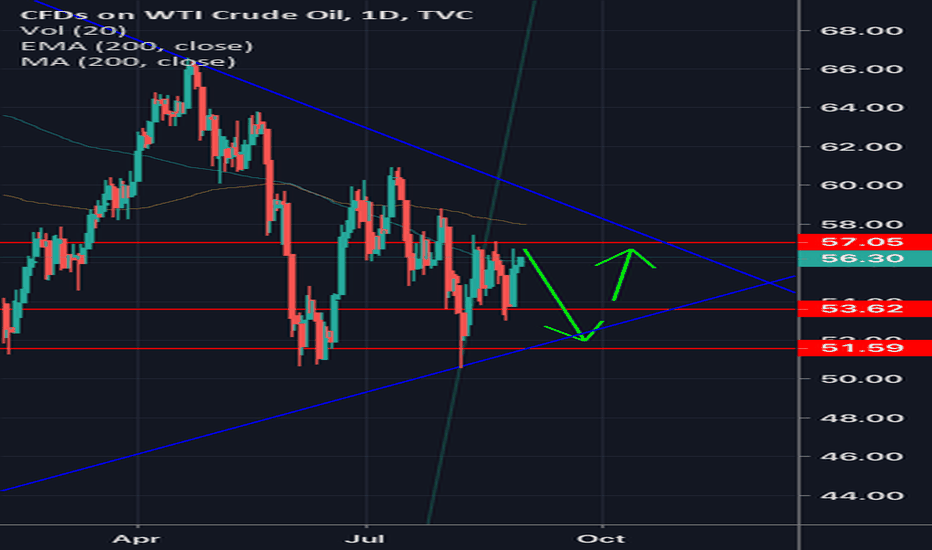 USOIL Charts and Quotes — TradingView — UK