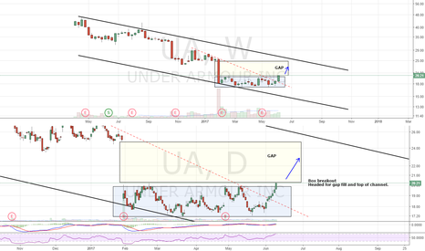 UA: Headed for gap fill and top of channel