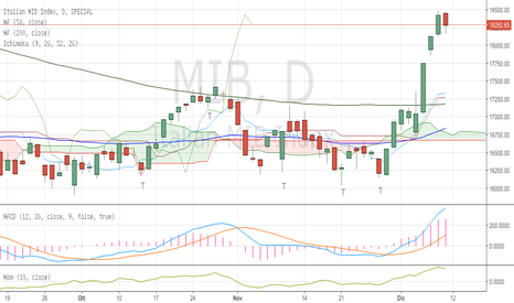 MIB: *FTSE Mib*: previsioni cicliche per la settimana dal 12 al 16/12