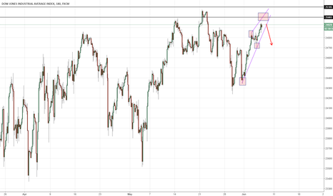 US30: Dow Jones might be getting overbought