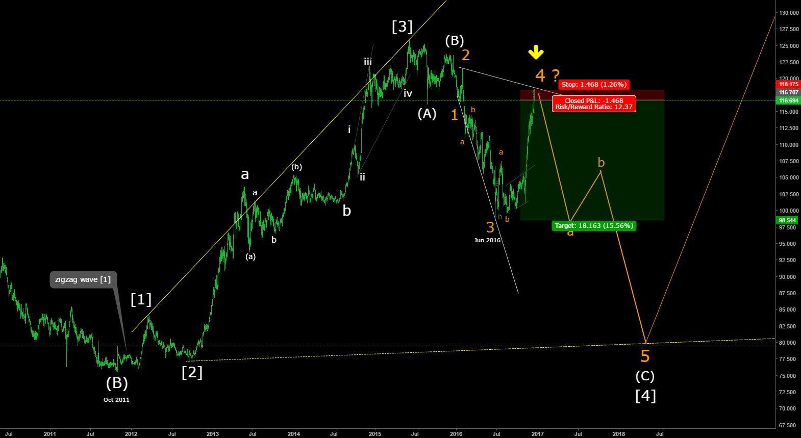 USDJPY a possibility