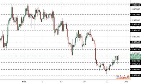 USDCHF: USD/CHF : le dollar se renforce