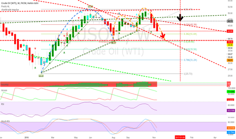 USOIL: bear on oil