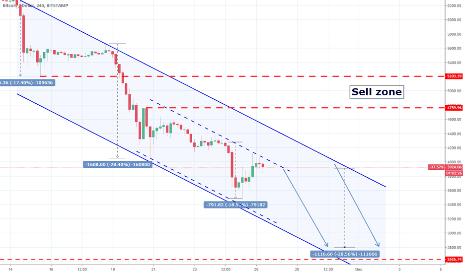 BTCUSD: BTCUSD: Channel Down showing 2800.
