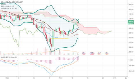 BTCUSD: Above Le Cloud On The 4Hr