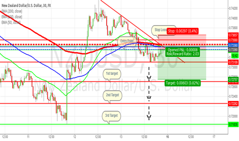 NZDUSD: NZDUSD: Bearish Outlook