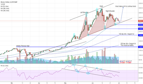 BTCUSD: Major bearish RSI divergence Plus possible H&S Bitcoin
