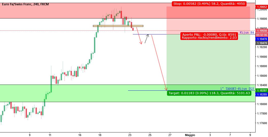 EUR/CHF <<Resistenza storica//Short per ritrovare l'Equilibrio>>