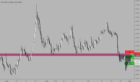 "EURUSD: Shorting EURUSD at important structure and ""Broken fang"""