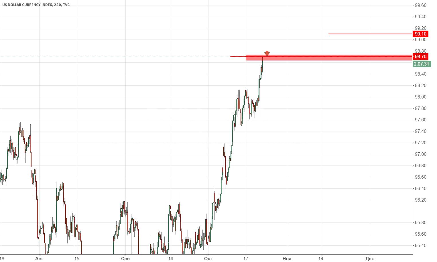 Индекс доллара продажа 98.70