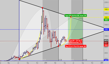 BTCUSD: 16000 is coming soon