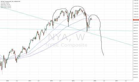 NYA: Major Head & Shoulders top forming on NYSE Index