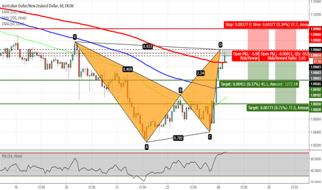 AUDNZD: AUDNZD - Bat Pattern Completed on H1 Chart