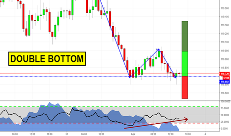 EURJPY: Double Bottom at Structure!