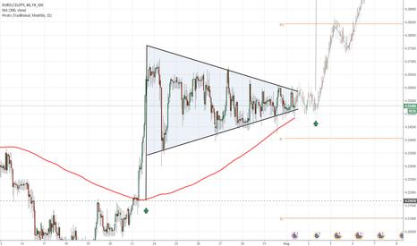 EURPLN: EUR/PLN 1H Chart: Symmetrical Triangle