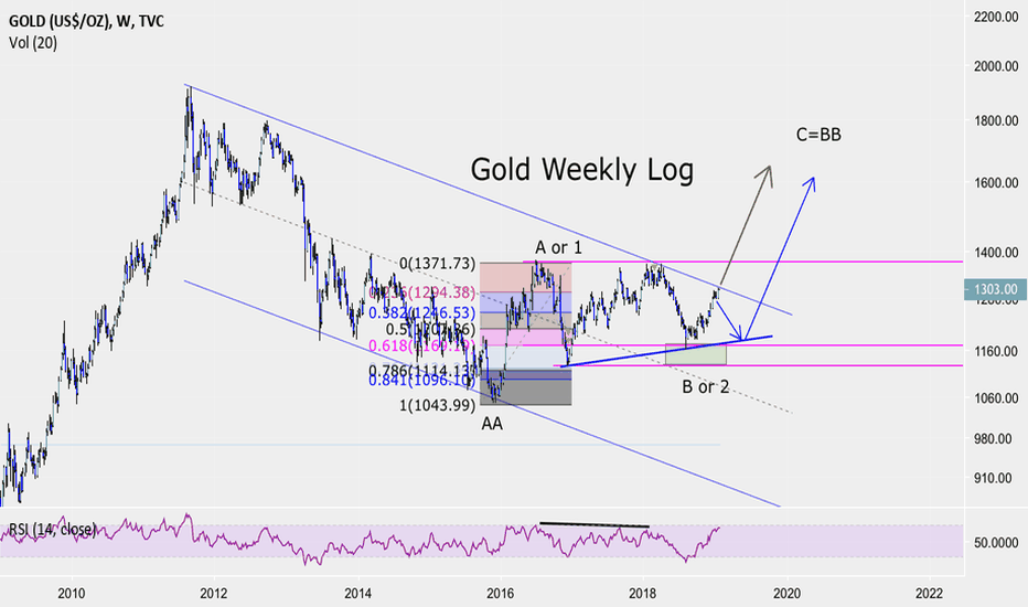 GOLD: Gold. Another decision point