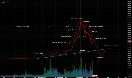 ETHUSD: $ETH bubble chart.
