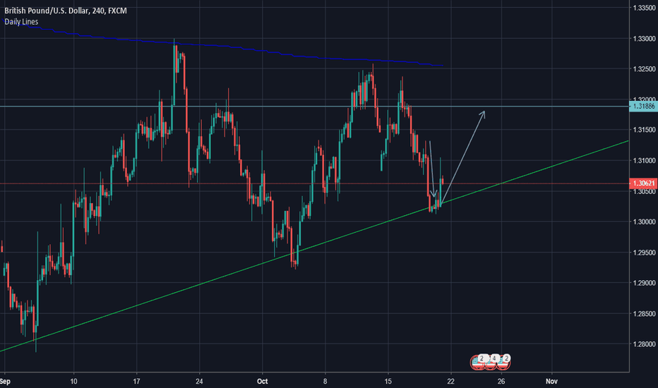 GBPUSD: Expecting retest of highlighted region