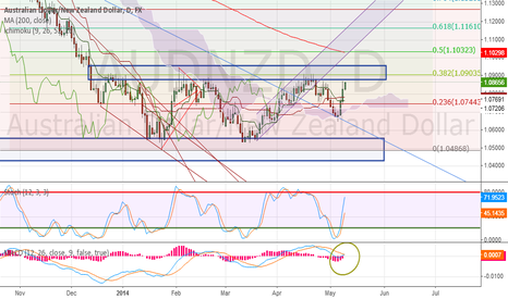AUDNZD: AUDNZD aproaching a hot zone