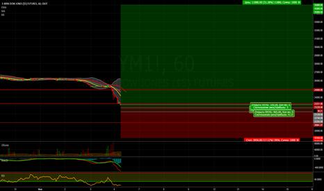 YM1!: Покупка YM1!