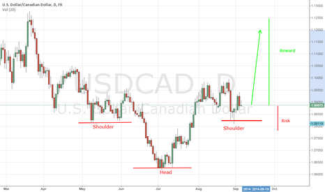 USDCAD: Long opportunity Usdcad Head&shoulders Pattren