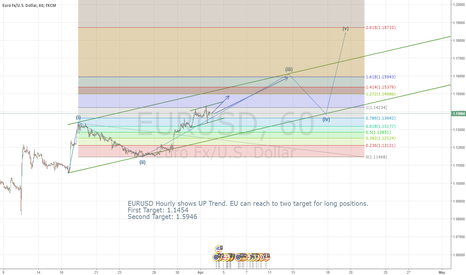 EURUSD: EURUSD(H1)-UP Trend